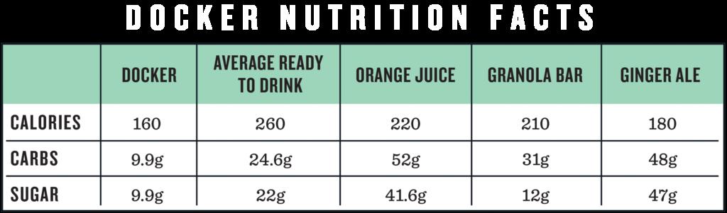 Docker Nutrition Facts-reverse